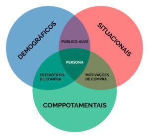 3 dados de uma persona