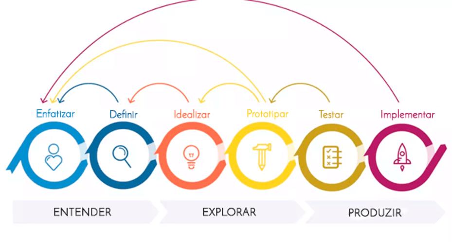 design thinking como ferramenta em negócios digitais